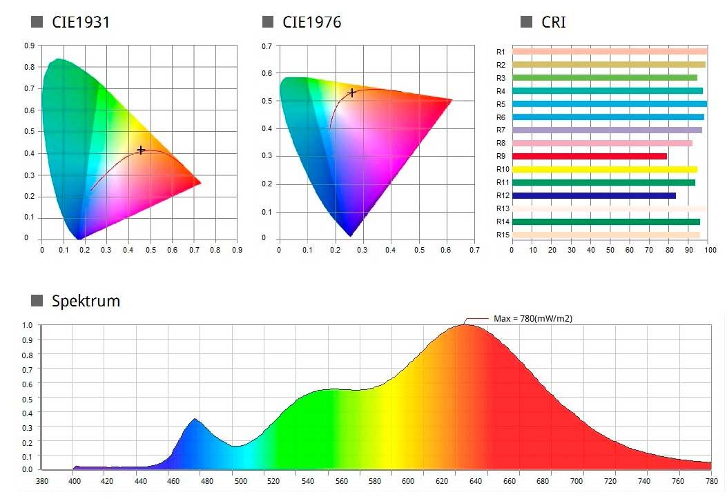 Lichtspektrum eines LED Spots mit Farbwiedergabe >95
